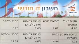 חברת חשמל, צילום: Anat Hermony/FLASH90 Edit ice